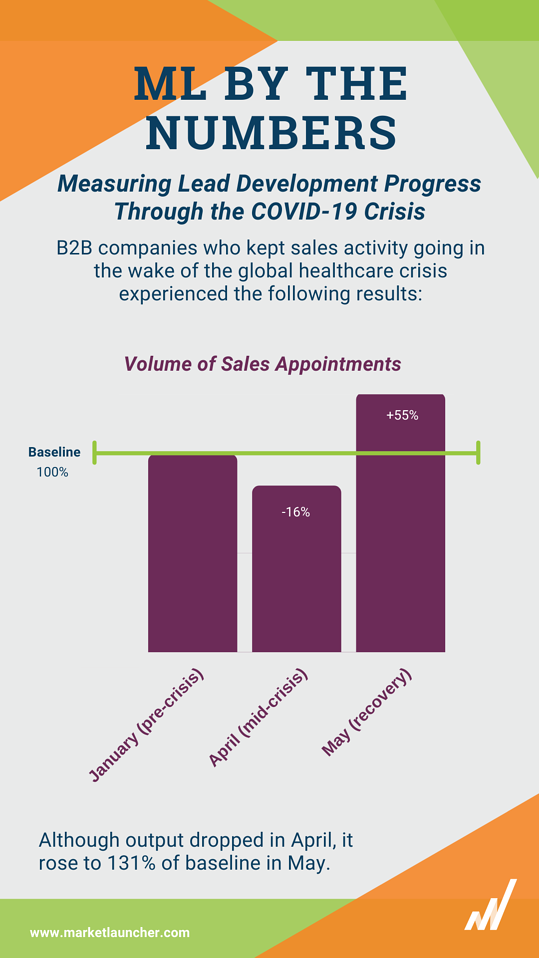 The graph shows overall results based on sales qualified leads generated across all