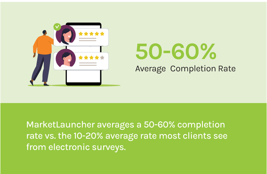 Voice of Customer - ML Average Completion Rate custom graphic