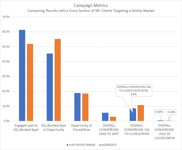 DecBlog_Chart
