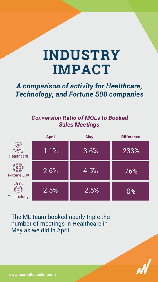 ML by the Numbers (2)