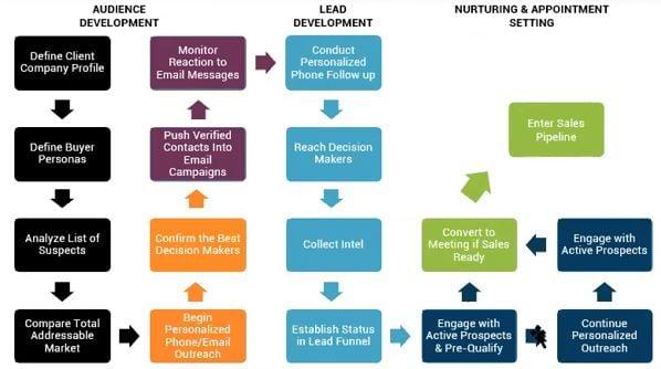 Ml outbound pilllar chart