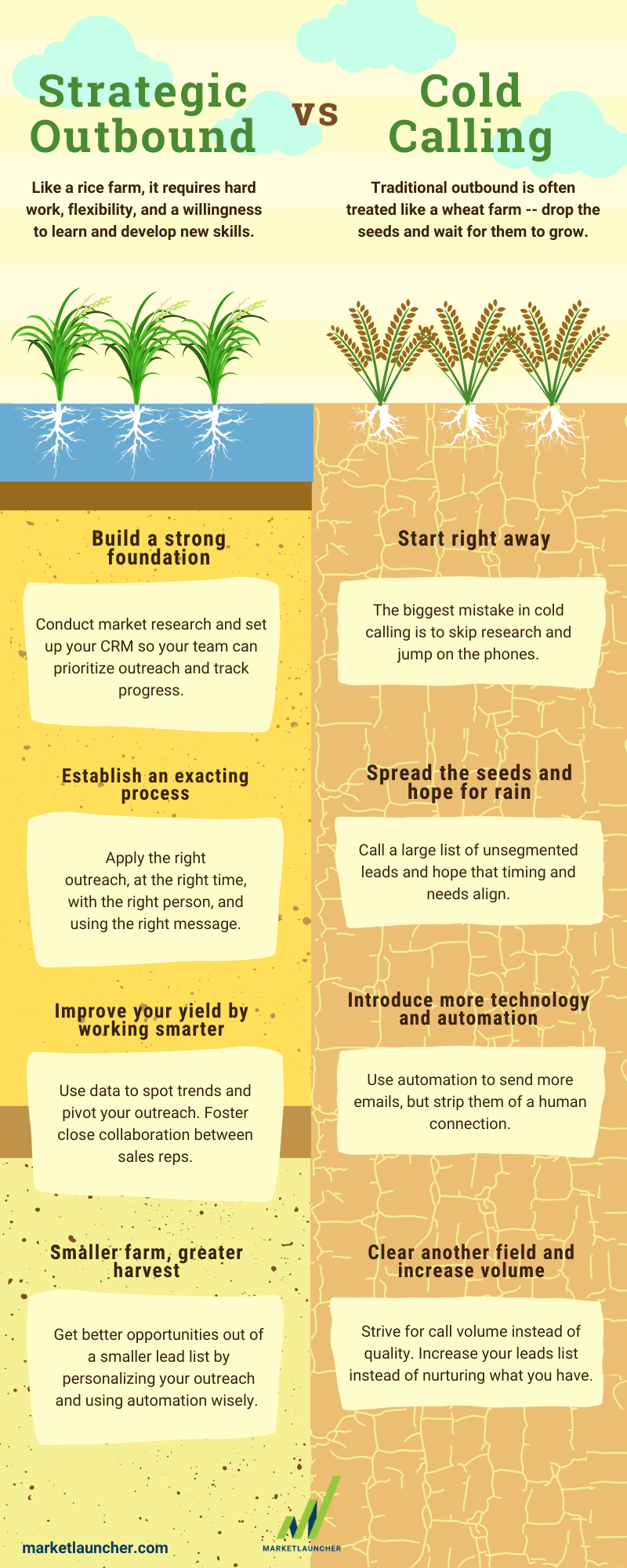 Strategic Outbound Infographic